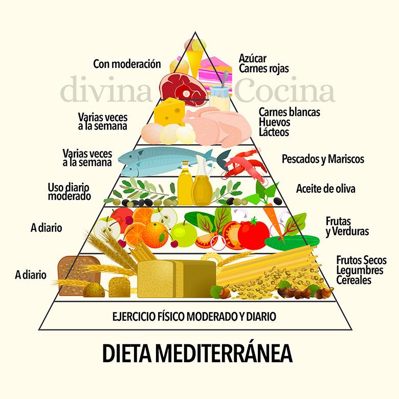 piramide alimenticia dieta mediterranea
